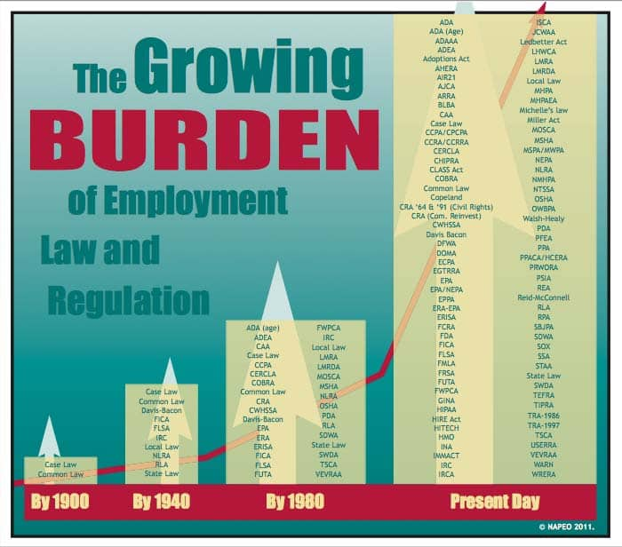 the growing burden of employment